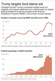 Trumps Food Stamp Cuts Face Hard Sell In Congress Am 970