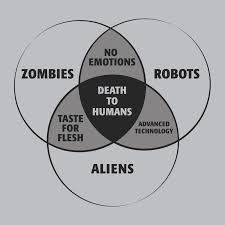 Zombie Alien Robot Venn Diagram Zombies Robots And Aliens Venn Diagram T Shirt Snorgtees