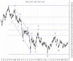 Международные финансовые рынки курсовая Форекс с Трейдинг с  Международные финансовые рынки курсовая