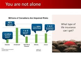 Life Term Insurance Quote
