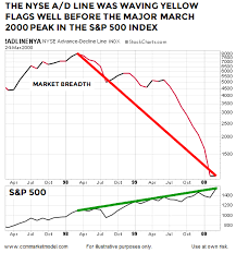 Nyse Chart This Chart Looks Nothing Like The Major Peaks In 2000 And