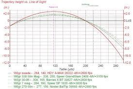 7mm 08 Drop Chart 6 5 Creedmoor Bullet Drop Chart Beautiful 7mm 08 Ballistics