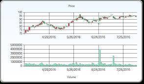 Gw Pharmaceuticals Stock Quote Impressive New Nxpi Stock Quote Gw Pharmaceuticals Stock Quote Meme And Quote