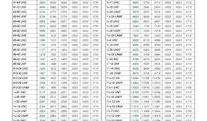Un Tap Drill Chart 6 32 Tap Drill Size Dewadaun Co