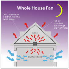 whole house fans, cooling, sales, install, consulting, attic Whole House Fan Wiring Diagram Whole House Fan Wiring Diagram #52 whole house fan wiring diagram 2 speed