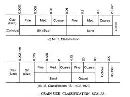 Sand Silt Clay Size Chart A Detailed Guide On Classification Of Soil