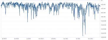 Amazon Sales Rank Chart Books Amazon Sales Ranking And Author Rank Calculate How Many