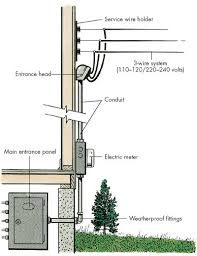 electric service panel wiring diagram wiring diagram electric service panel wiring diagram