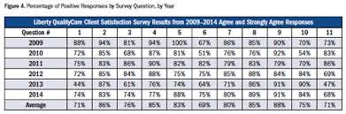 Client Satisfaction Surveys To Improve Outcome Management In Mental ...