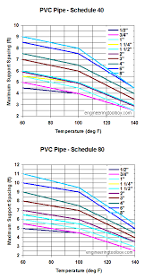 Schedule 40 Pvc Pipe Flow Chart Thermoplastic Pipes Temperature And Support Distance