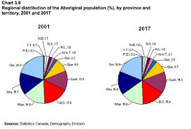 Canada Population Pie Chart Data Visualization Case Study Pie Charts Are Evil 5minutebi