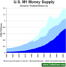 Fed Money Supply Chart Composition Of The U S Money Supply