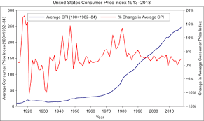 United States Consumer Price Index Wikipedia