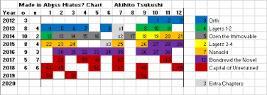 Made In Abyss Chart All Charts Hiatuscharts
