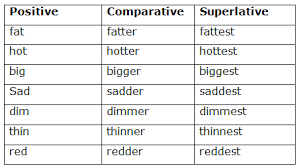 Course English Class 5 Topic Adjective Degree Of