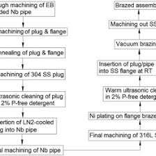 Plating Process Flow Chart Stainless Steel Pipe Fitting 108865660853 Flow Chart On