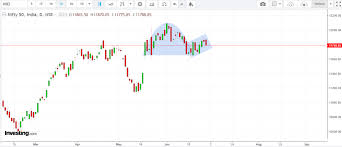 Nifty Is Forming Reverse Cup And Handle Pattern Early Sign