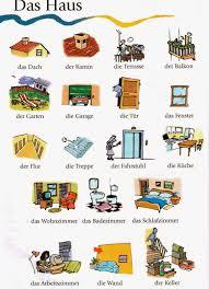 Deutsch Lernen Mit Bilderndas Haus Wortschatzhome Vocabulary