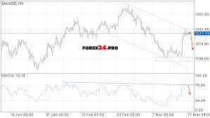 Live Charts Us Dollar Forex Xau Usd Forecast Usd Cad Us Dollar To Canadian