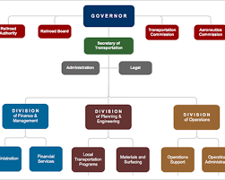 What Is An Organizational Chart Used For Tackkstudent This Student Reports On How Organizational