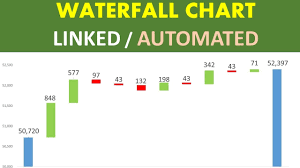 Flying Bricks Chart Create Waterfall Chart Auto Update Bar Colour And Data Labels Advanced Tutorial