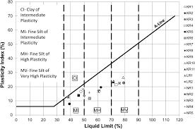 Casagrande Chart Engineering Characteristics Of Soils Prone To Rainfall