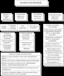 Грищенко О В Анализ и диагностика финансово хозяйственной  АНАЛИЗ ПРИБЫЛИ И РЕНТАБЕЛЬНОСТИ