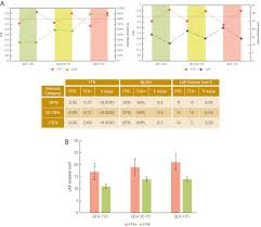 Lesion Specific And Vessel Related Determinants Of Fractional Flow