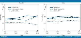 Youth Obesity Prevalence By Household Income And Education