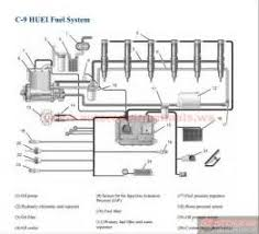 cat c wiring diagram images cat c injector wiring diagram c7 caterpillar wiring diagram car repair manuals and