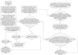 Indian Government Structure Flow Chart Flow Chart On Democracy Diagram In India Of And Diversity