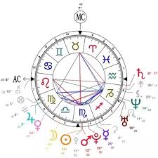 My Birth Chart Astrology Personal Astrology Predictions What Does My Birth Chart Say