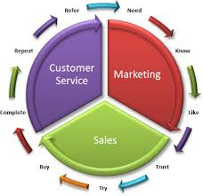 formulating a customer relationship management strategy   sugarcrm    lifecycle   o