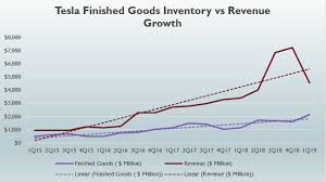 Tesla Revenue Growth Chart Tesla Inventory Vs Revenue Growth Cash Flow Based