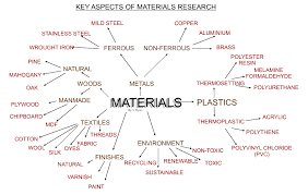 Product design materials