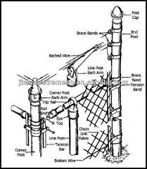 chain link fence terminal post. Perfect Post Chain Link Fence Terminal Post And T