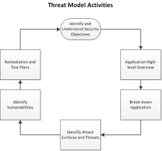 Vulnerability Remediation Process Flow Chart Application Security Deconstructed And Demystified