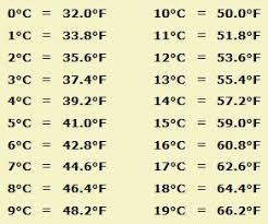 Celsius To Fahrenheit Equation Chart 40 Expert Celcius To Farenheit Formula Chart