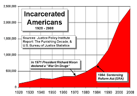 File Us Incarceration Timeline Gif Wikimedia Commons