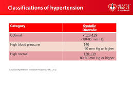 The Facts About Heart Disease And Stroke High Blood Pressure