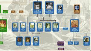 Norse Mythology Chart Norse Mythology Family Tree