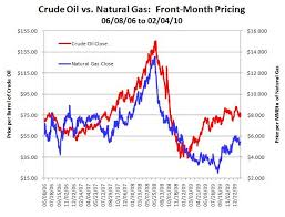 The Price Link Between Crude Oil And Natural Gas Is