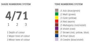 Wella Koleston Perfect Colour Chart Koleston Perfect Online