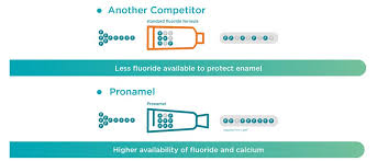 Fluoride Chart Pronamel Science Preventing Enamel Wear Gsk Health Partner