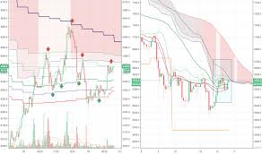 Page 18 Btcusd Bitcoin Chart And Price Education