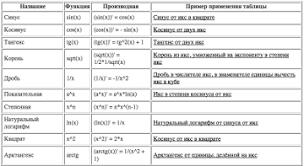 Производная онлайн с подробным решением Таблица производных