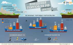 Дипломная работа Внешняя торговля России современный этап  Дипломная работа Внешняя торговля России современный этап проблемы и направления их решения