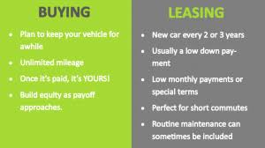 Car Buy Or Lease Should International Students Buy Or Lease A Car In The Us