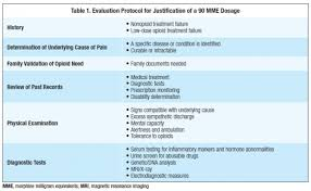 Justification Of Morphine Equivalent Opioid Dosage Above 90 Mg