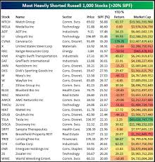 Here Are Wall Streets Most Shorted Stocks And How Theyve